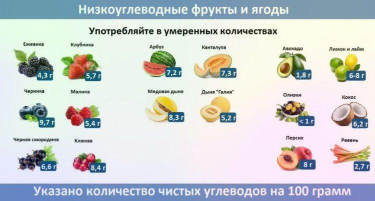 polnyj spisok produktov dlya keto diety chto mozhno a chto nelzya 5 800x430 1