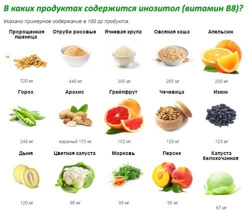 Продукты богатые витамином В8 (инозитол)
