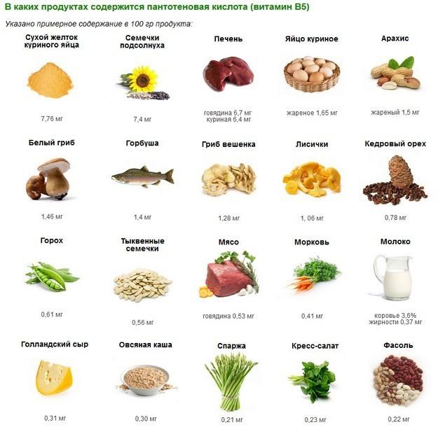 Витамин B7 (биотин) в продуктах