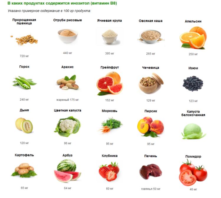 Витамин B8 в продуктах