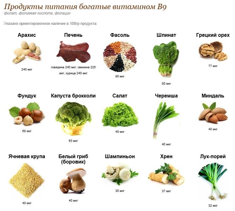 Фолиевая кислота ( витамин B9 ) в продуктах