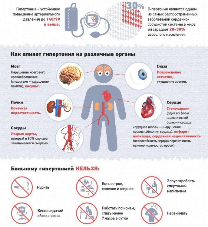 Гипертония - высокое кровяное давление