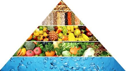 пирамида веганского питания