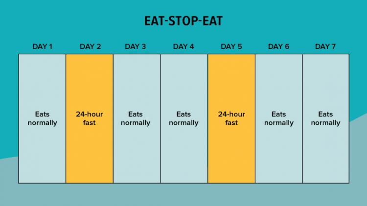 Eat Stop Eat (Ешь Стоп Ешь)