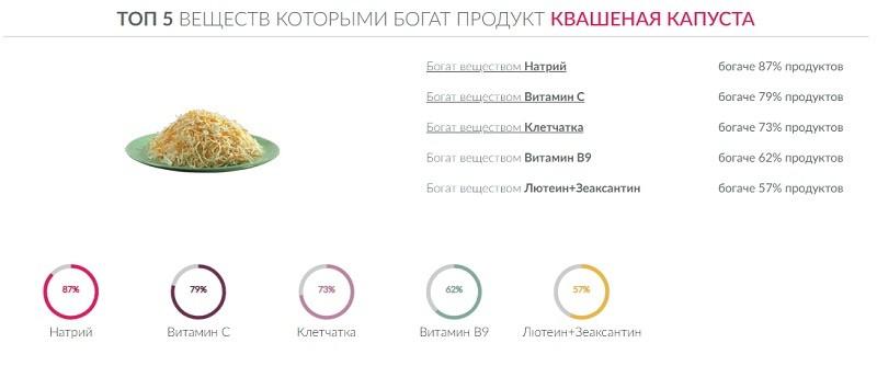 ТОП 5 веществ, которыми богата квашеная капуста