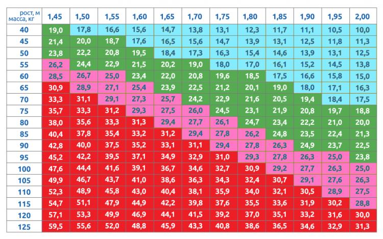 Самый распространенный способ измерения ожирения - вычисление индекса массы тела
