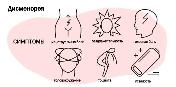 симптомы дисменореи